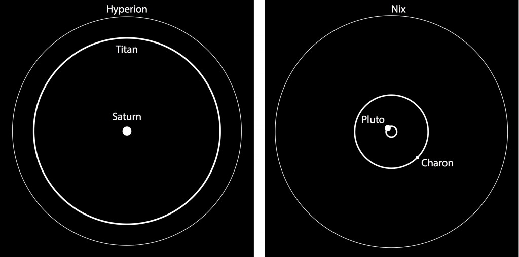 Saturn and two of its natural satellites, giant Titan and tiny Hyperion (left), and the Pluto-Charon binary system and one of its small satellites Nix. Hyperion and Nix appear to tumble chaotically in their orbits. The systems are not drawn to the same scale.