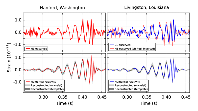 Audible chirps as proper distances between LIGO mirrors change by a few thousandths of a proton diameter in response to a binary black hole merger over a billion years ago