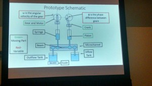 This slide shows the diagram of a graduate student's model of a mosquito's proboscis (the mosquitos mouth part), which he implemented in a robot.