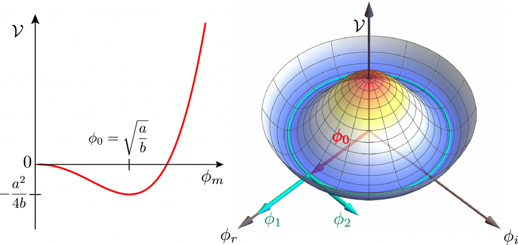 Higgs potential with minimum at nonzero field (left) and circle of vacua (right).