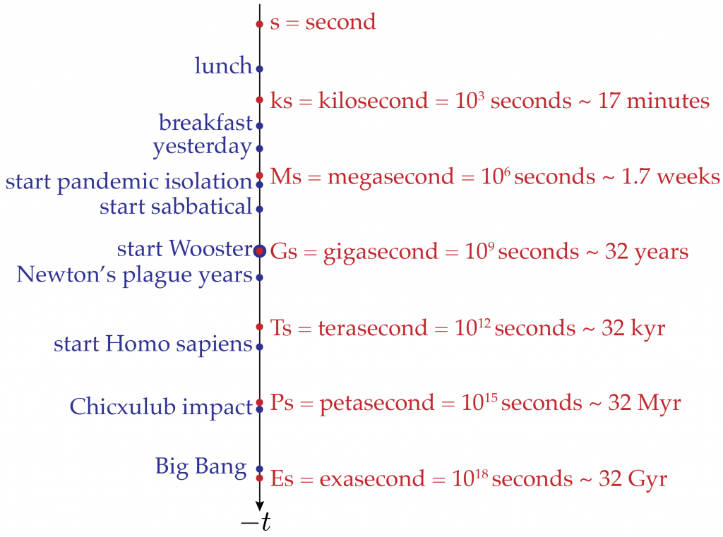 Logarithmic timeline centered on the start of my first gigasecond at Wooster