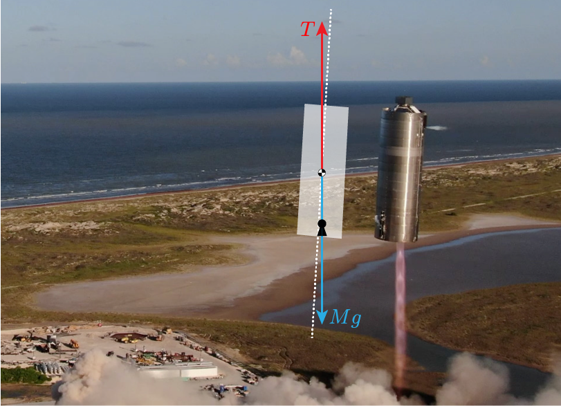 The Serial Number 5 Starship prototype flies on one off-centered Serial Number 27 Raptor rocket engine, 2020 August 5. (Credit: SpaceX)