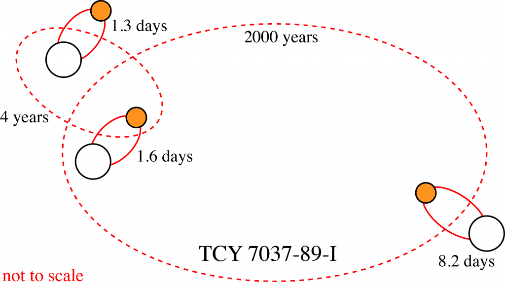 A sextuply-eclipsing sextuple star system