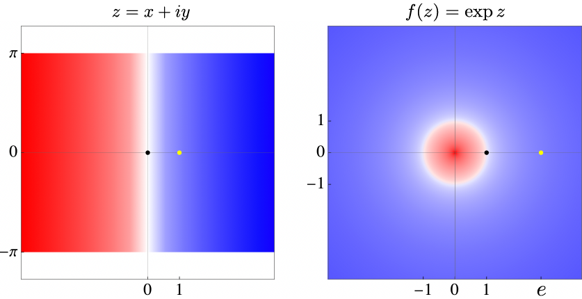 Complex exponential repeatedly maps horizontal strips (left) to the entire complex plane (right), thereby defining the Archimedes and Euler constants